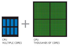 Nvidia Kepler Architecture