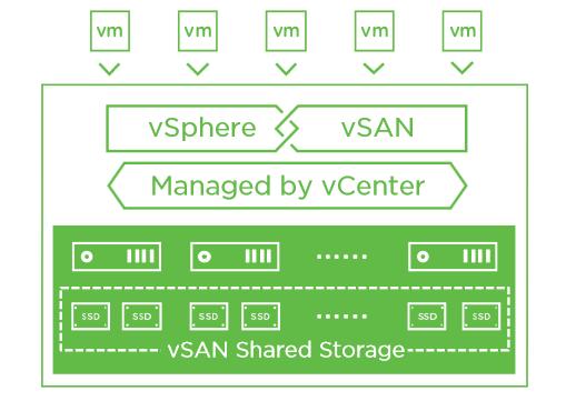 vsan vmware vsperhe vcenter hci virtualización hiperconvergencia flytech